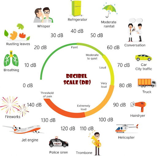 different noise levels in decibels for comparisson of sounds