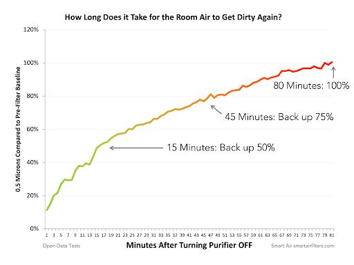 graph showing how long does it take for a room to get dusty again after turning off air purifier