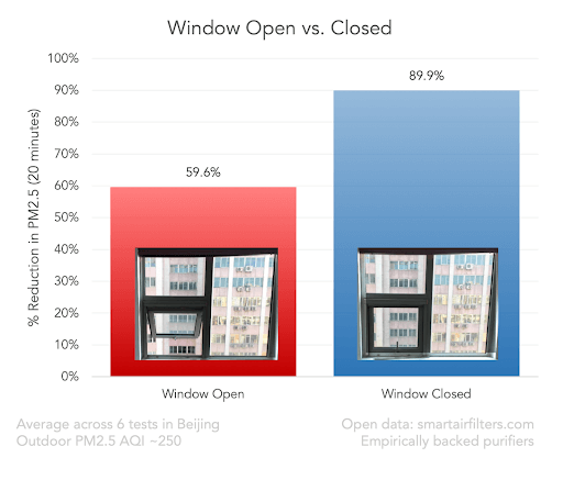graph showing how window open and window closed affects air purifier performance