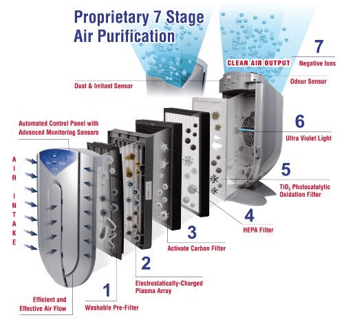 several filters for air disinfection machine