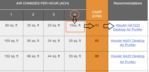 sizing your air purifier according to CADR needed